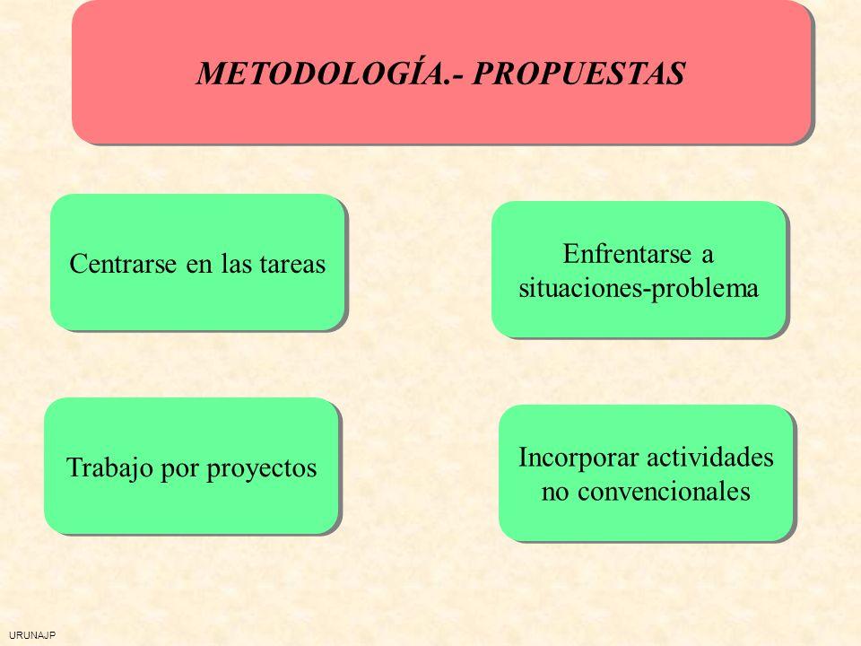 URUNAJP La adquisición de las competencias básicas A través de los contenidos Y de la metodología La metodología - No es indiferente: favorece o dific