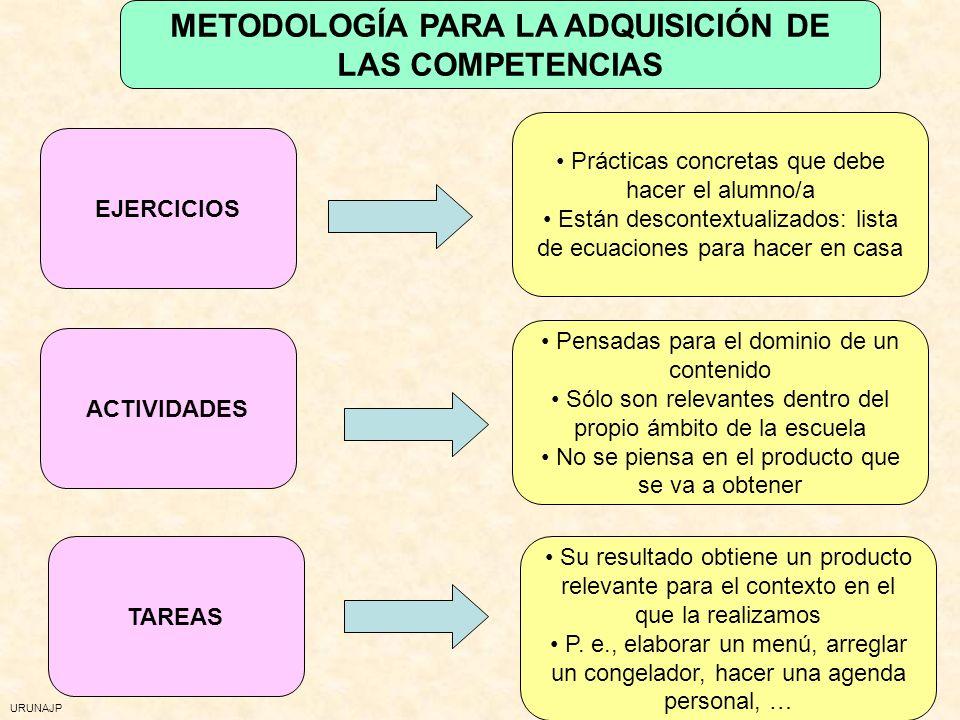 URUNAJP METODOLOGÍA.- PROPUESTAS Centrarse en las tareas Trabajo por proyectos Enfrentarse a situaciones-problema Enfrentarse a situaciones-problema I