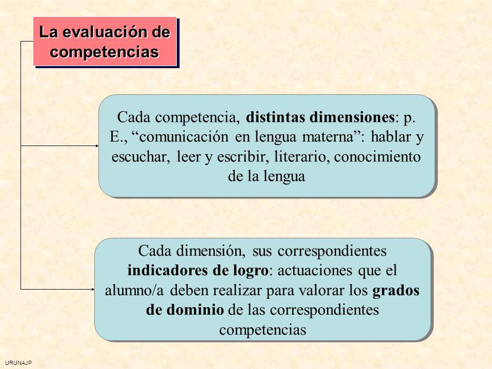 URUNAJP Evaluación de las competencias Crear situaciones complejas para los alumnos/as Observar cómo proceden Integrar la evaluación en el trabajo de