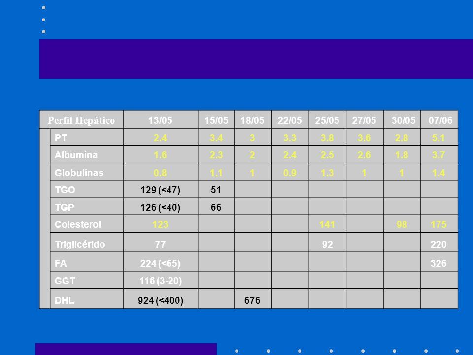 Perfil Hepático 13/0515/0518/0522/0525/0527/0530/0507/06 PT2.43.433.33.83.62.85.1 Albumina1.62.322.42.52.61.83.7 Globulinas0.81.110.91.3111.4 TGO129 (