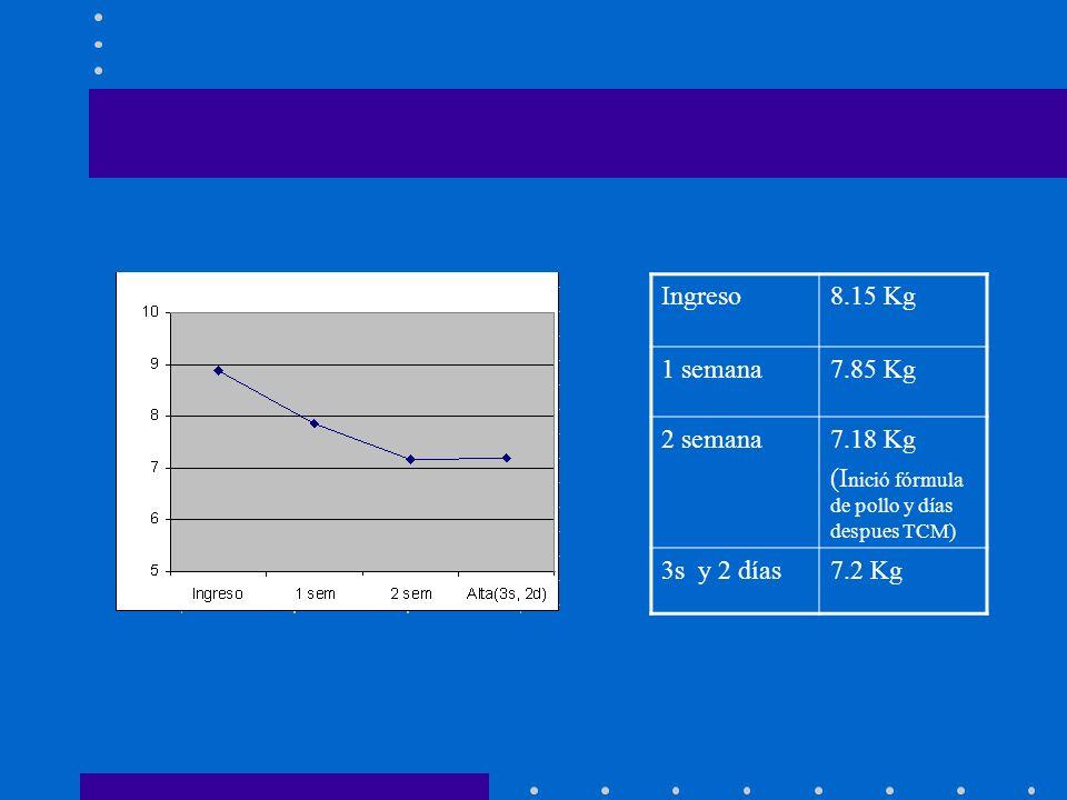 Ingreso8.15 Kg 1 semana7.85 Kg 2 semana7.18 Kg (I nició fórmula de pollo y días despues TCM) 3s y 2 días7.2 Kg