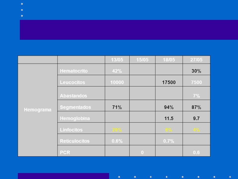 13/0515/0518/0527/05 Hemograma Hematocrito42% 30% Leucocitos10000 175007500 Abastandos 7% Segmentados71% 94%87% Hemoglobina 11.59.7 Linfocitos29% 6%4%
