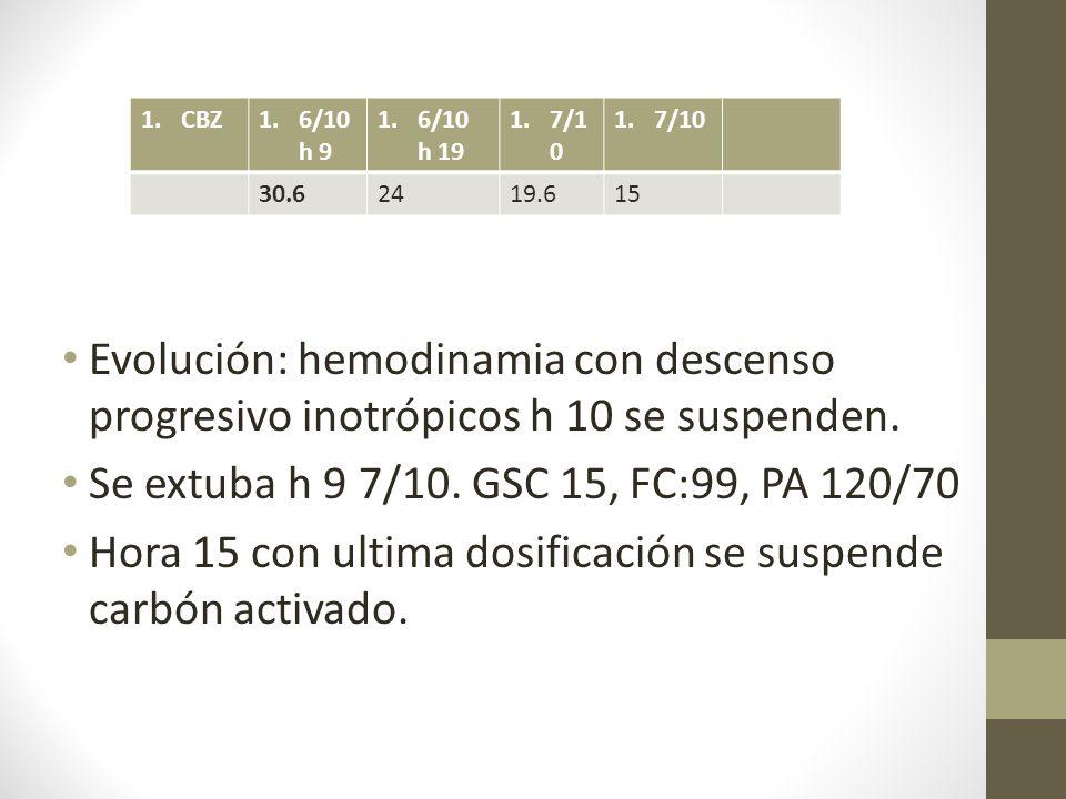 Evolución: hemodinamia con descenso progresivo inotrópicos h 10 se suspenden.