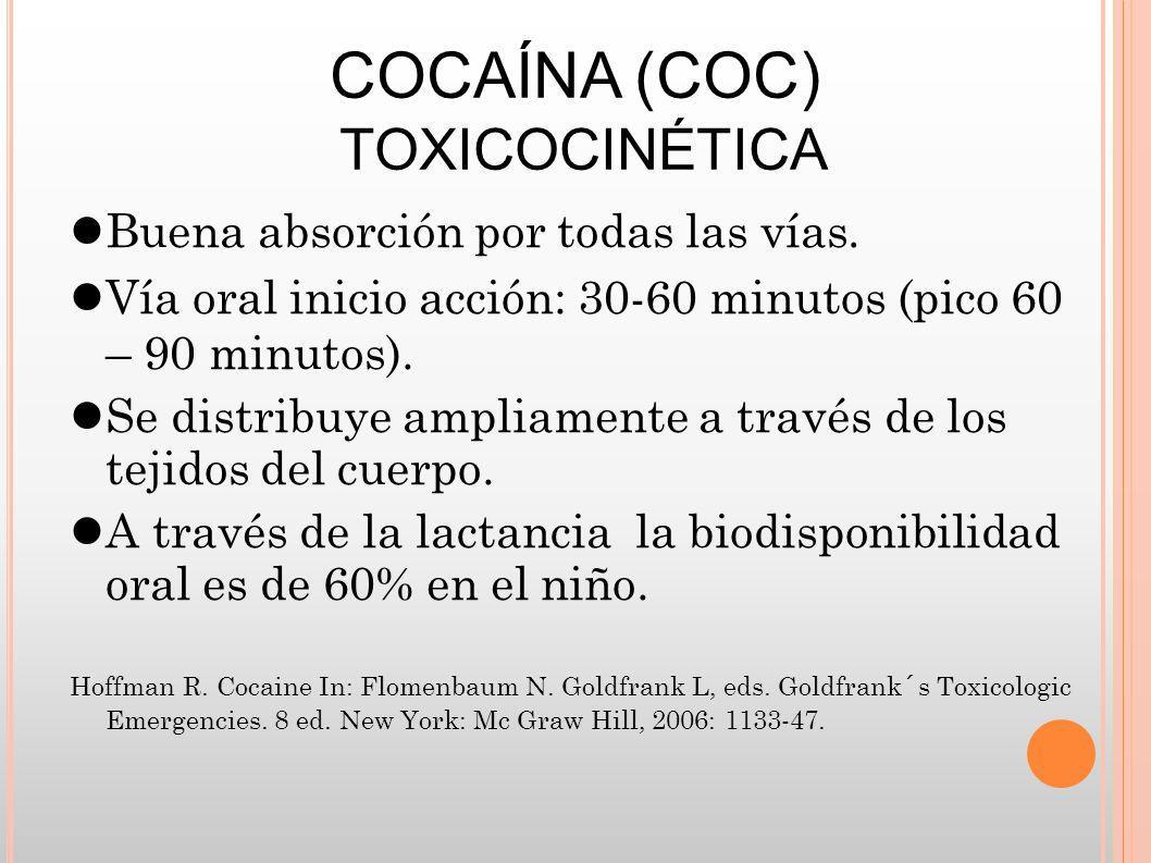 COCAÍNA (COC) TOXICOCINÉTICA Buena absorción por todas las vías. Vía oral inicio acción: 30-60 minutos (pico 60 – 90 minutos). Se distribuye ampliamen