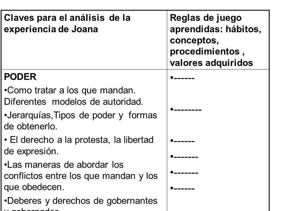 Claves para el análisis de la experiencia de Joana Reglas de juego aprendidas: hábitos, conceptos, procedimientos, valores adquiridos PODER Como trata
