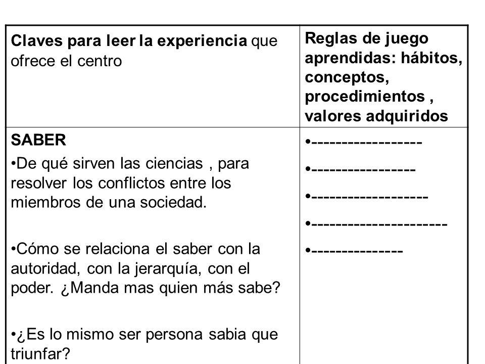 Claves para leer la experiencia que ofrece el centro Reglas de juego aprendidas: hábitos, conceptos, procedimientos, valores adquiridos SABER De qué s