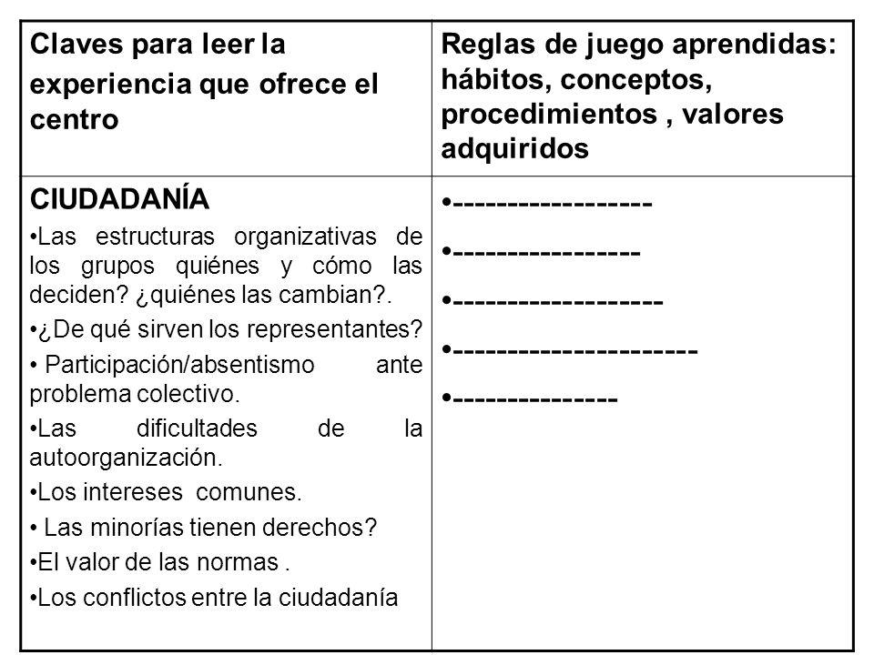 Claves para leer la experiencia que ofrece el centro Reglas de juego aprendidas: hábitos, conceptos, procedimientos, valores adquiridos CIUDADANÍA Las