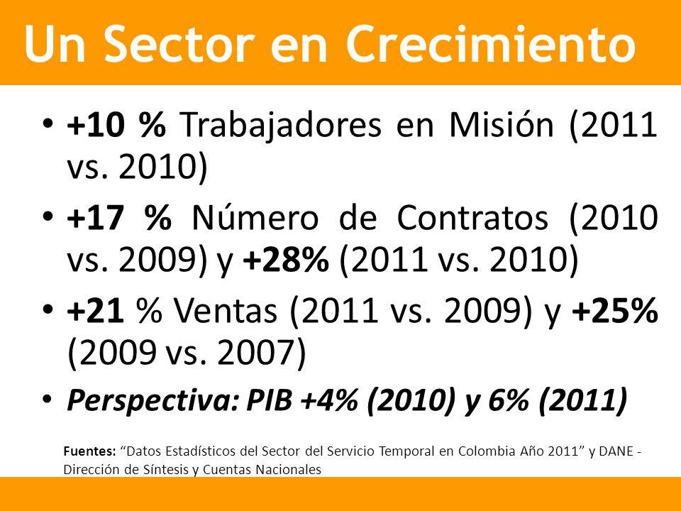 Un Sector en Crecimiento Fuentes: Datos Estadísticos del Sector del Servicio Temporal en Colombia Año 2011 y DANE - Dirección de Síntesis y Cuentas Nacionales Un Sector en Crecimiento +10 % Trabajadores en Misión (2011 vs.