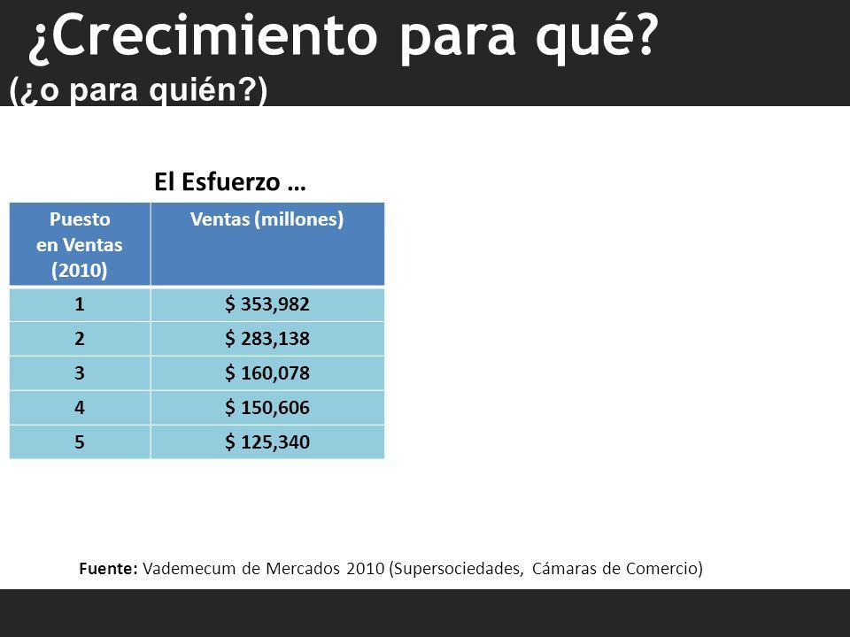 El Esfuerzo … Fuente: Vademecum de Mercados 2010 (Supersociedades, Cámaras de Comercio) ¿Crecimiento para qué? (¿o para quién?) Puesto en Ventas (2010