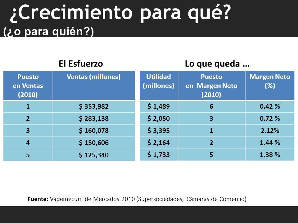 El Esfuerzo Puesto en Ventas (2010) Ventas (millones) 1$ 353,982 2$ 283,138 3$ 160,078 4$ 150,606 5$ 125,340 Lo que queda … Utilidad (millones) Puesto en Margen Neto (2010) Margen Neto (%) $ 1,48960.42 % $ 2,05030.72 % $ 3,39512.12% $ 2,16421.44 % $ 1,73351.38 % Fuente: Vademecum de Mercados 2010 (Supersociedades, Cámaras de Comercio) ¿Crecimiento para qué.