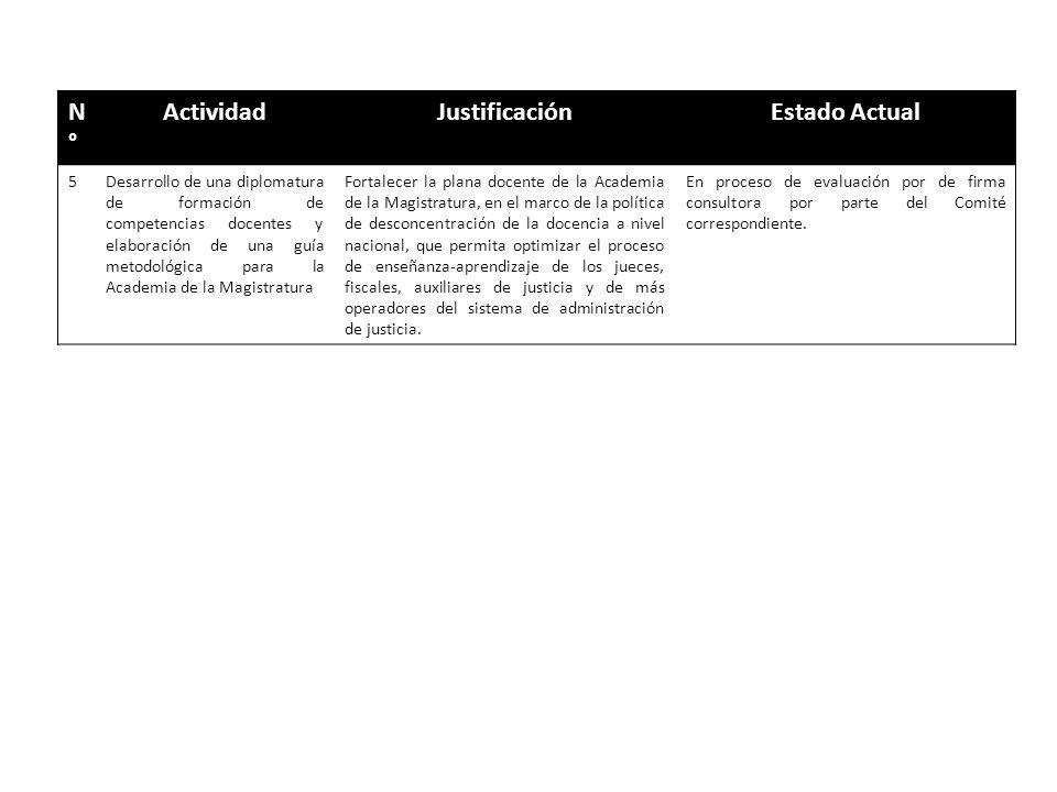 N°N° ActividadJustificaciónEstado Actual 5Desarrollo de una diplomatura de formación de competencias docentes y elaboración de una guía metodológica p