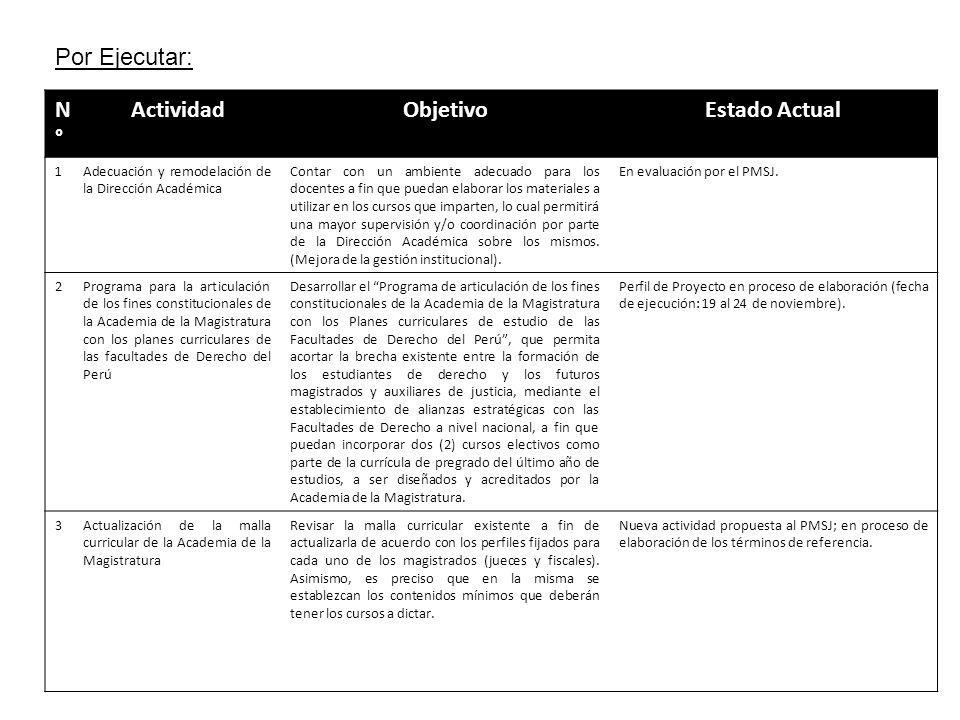 Por Ejecutar: N°N° ActividadObjetivoEstado Actual 1Adecuación y remodelación de la Dirección Académica Contar con un ambiente adecuado para los docent