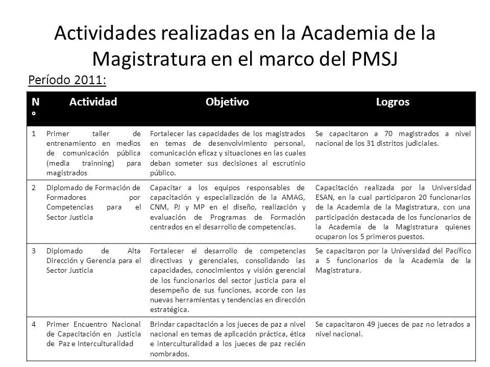 Actividades realizadas en la Academia de la Magistratura en el marco del PMSJ Período 2011: N°N° ActividadObjetivoLogros 1Primer taller de entrenamien