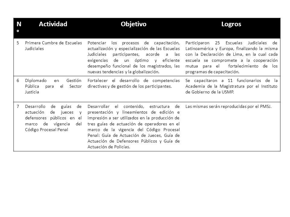 N°N° ActividadObjetivoLogros 5Primera Cumbre de Escuelas Judiciales Potenciar los procesos de capacitación, actualización y especialización de las Esc