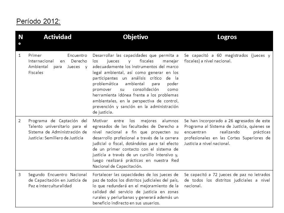 Período 2012: N°N° ActividadObjetivoLogros 1Primer Encuentro Internacional en Derecho Ambiental para Jueces y Fiscales Desarrollar las capacidades que