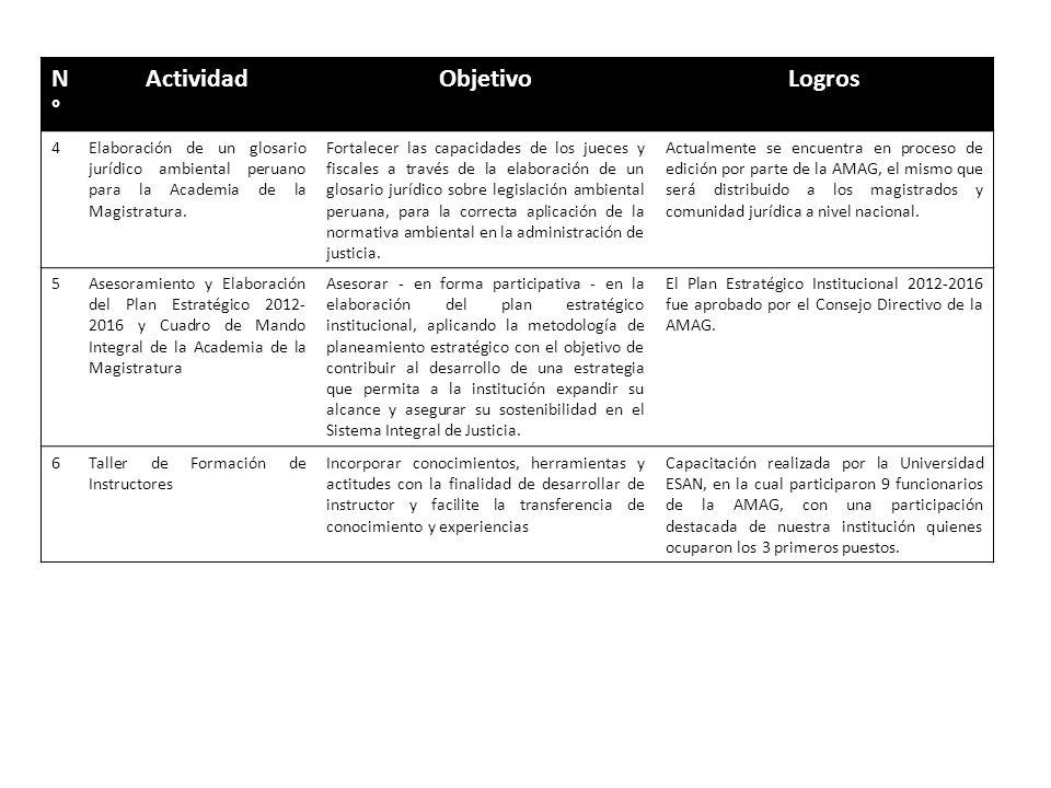 N°N° ActividadObjetivoLogros 4Elaboración de un glosario jurídico ambiental peruano para la Academia de la Magistratura. Fortalecer las capacidades de