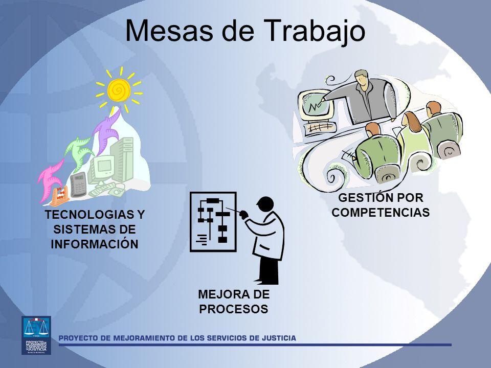Mesas de Trabajo TECNOLOGIAS Y SISTEMAS DE INFORMACIÓN GESTIÓN POR COMPETENCIAS MEJORA DE PROCESOS