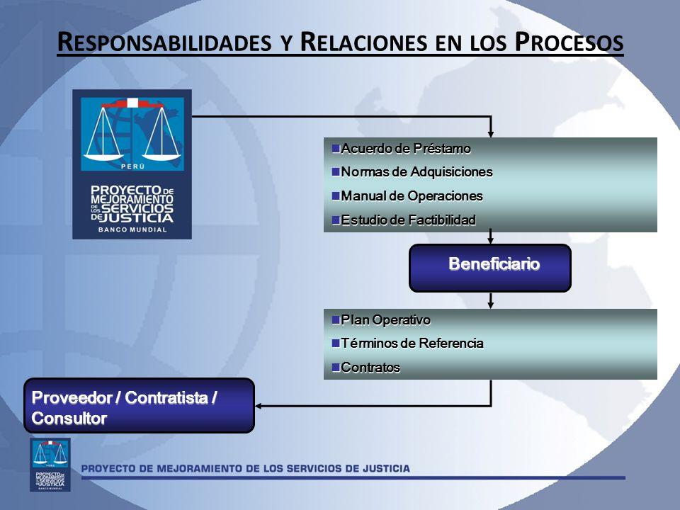 R ESPONSABILIDADES Y R ELACIONES EN LOS P ROCESOS Acuerdo de Préstamo Acuerdo de Préstamo Normas de Adquisiciones Normas de Adquisiciones Manual de Op
