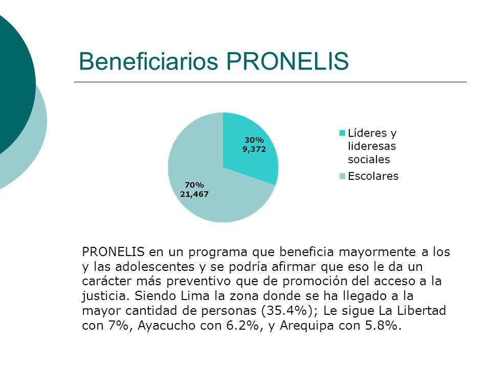 Beneficiarios PRONELIS PRONELIS en un programa que beneficia mayormente a los y las adolescentes y se podría afirmar que eso le da un carácter más pre