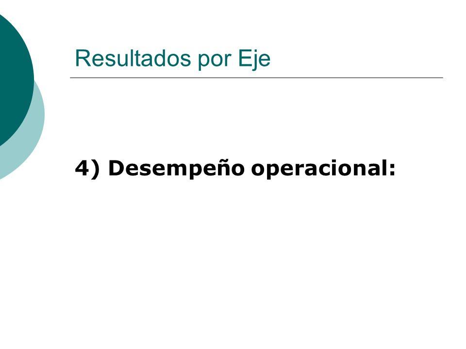 Resultados por Eje 4) Desempeño operacional: