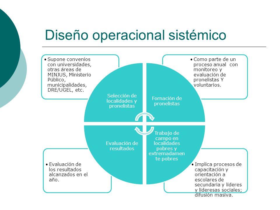 Diseño operacional sistémico Implica procesos de capacitación y orientación a escolares de secundaria y líderes y lideresas sociales; difusión masiva.