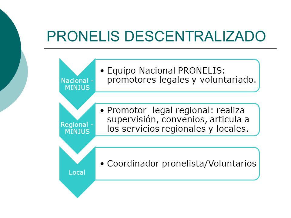 PRONELIS DESCENTRALIZADO Nacional - MINJUS Equipo Nacional PRONELIS: promotores legales y voluntariado. Regional - MINJUS Promotor legal regional: rea