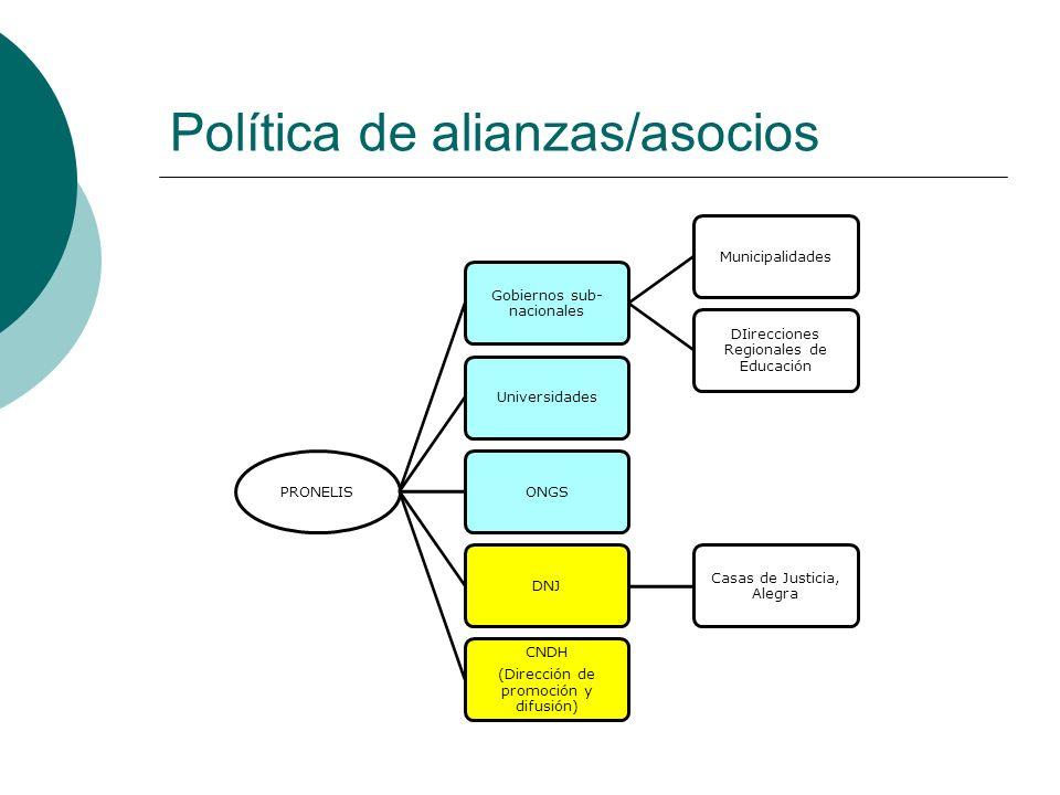 Política de alianzas/asocios PRONELIS Gobiernos sub- nacionales Municipalidades DIirecciones Regionales de Educación UniversidadesONGS DNJ Casas de Ju