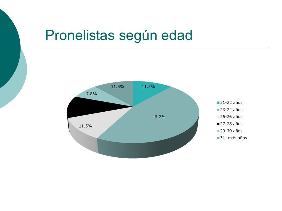 Graduación por resultados El compromiso de acción del pronelista sería por un año y se propone una meta mínima de: 2 programas de capacitación para líderes y lideresas sociales.