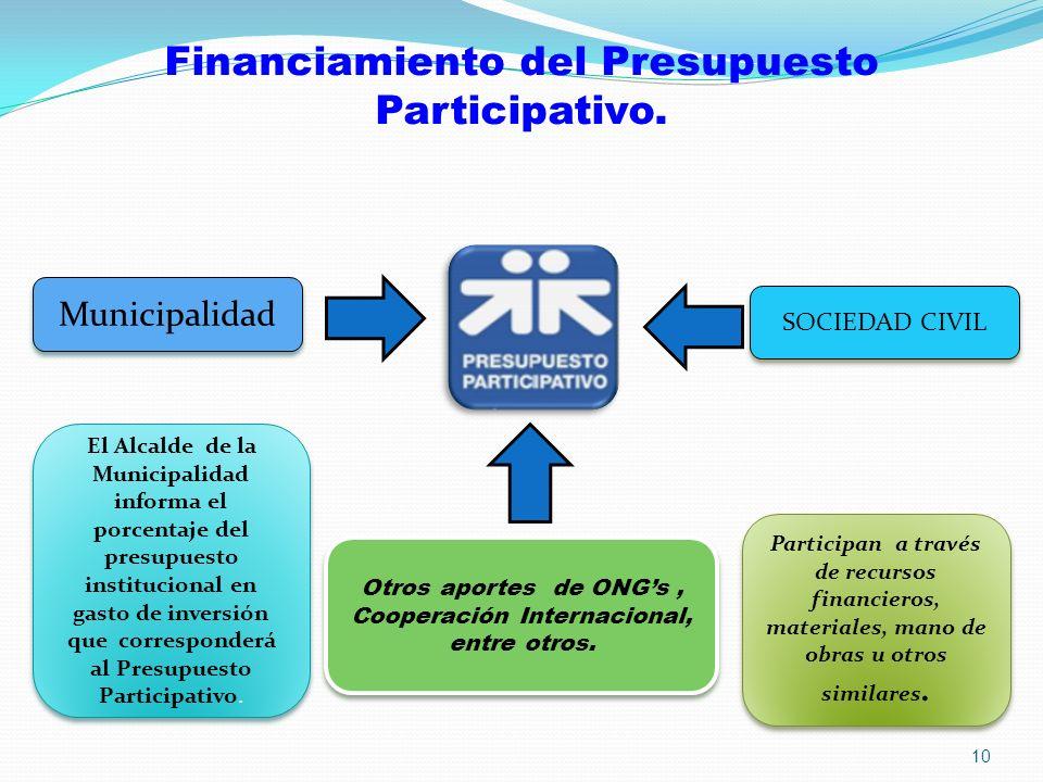 Financiamiento del Presupuesto Participativo. El Alcalde de la Municipalidad informa el porcentaje del presupuesto institucional en gasto de inversión