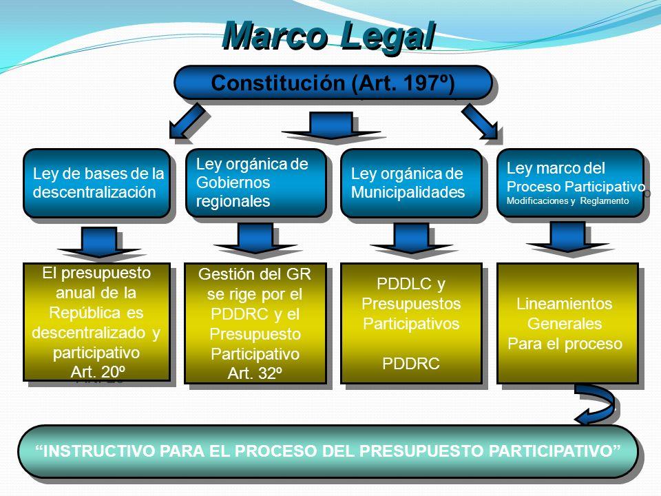 Ley de bases de la descentralización Ley de bases de la descentralización Ley orgánica de Municipalidades Ley orgánica de Municipalidades Gestión del