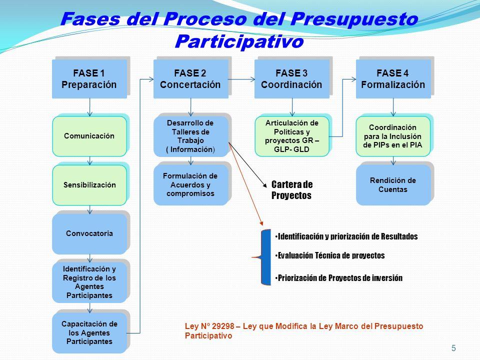Fases del Proceso del Presupuesto Participativo Comunicación Sensibilización Convocatoria Identificación y Registro de los Agentes Participantes Capac
