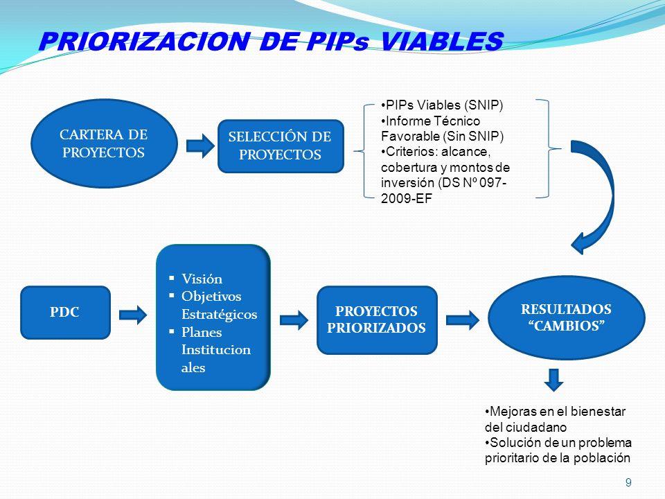 PDC PRIORIZACION DE PIPs VIABLES Visión Objetivos Estratégicos Planes Institucion ales PROYECTOS PRIORIZADOS RESULTADOS CAMBIOS CARTERA DE PROYECTOS S