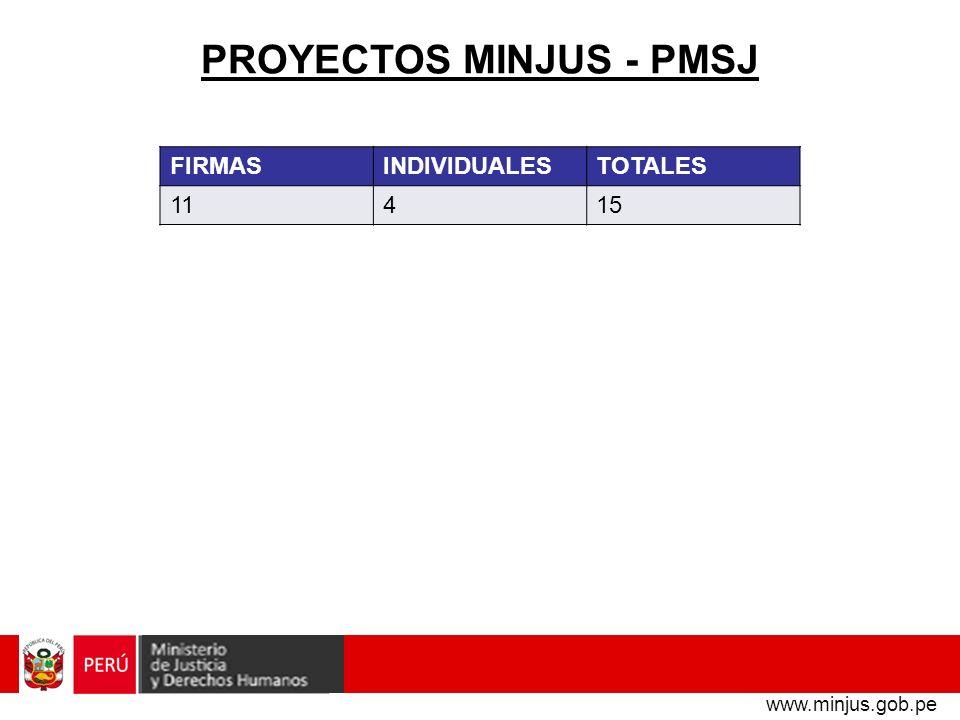 PROYECTOS MINJUS - PMSJ www.minjus.gob.pe FIRMASINDIVIDUALESTOTALES 11415