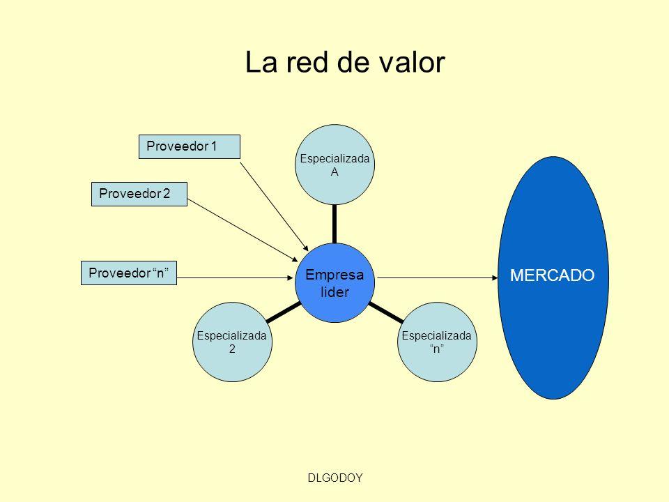 DLGODOY Proveedor 2 Proveedor n Proveedor 1 MERCADO La red de valor