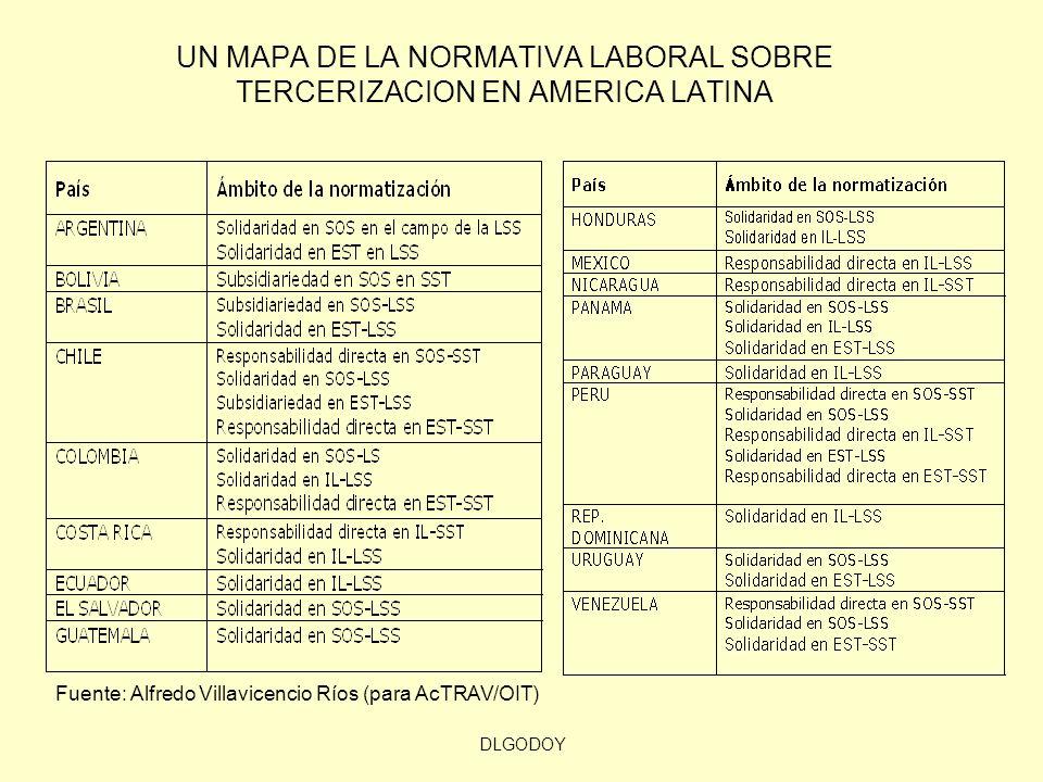 DLGODOY UN MAPA DE LA NORMATIVA LABORAL SOBRE TERCERIZACION EN AMERICA LATINA Fuente: Alfredo Villavicencio Ríos (para AcTRAV/OIT)