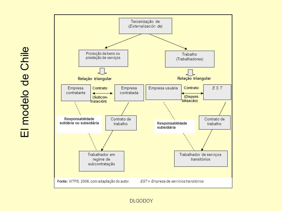 DLGODOY El modelo de Chile Terceirização de (Externalización de) Produção de bens ou prestação de serviços Trabalho (Trabalhadores) Empresa contratada