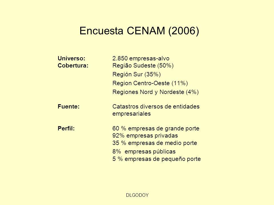 DLGODOY Encuesta CENAM (2006) Universo: 2.850 empresas-alvo Cobertura: Região Sudeste (50%) Región Sur (35%) Region Centro-Oeste (11%) Regiones Nord y