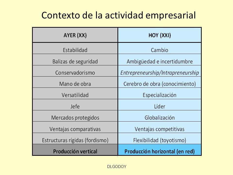 DLGODOY Contexto de la actividad empresarial