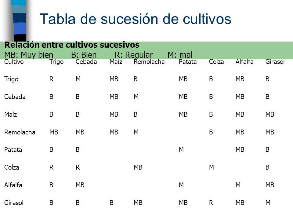Tabla de sucesión de cultivos Relación entre cultivos sucesivos MB: Muy bien B: Bien R: Regular M: mal CultivoTrigoCebadaMaízRemolachaPatataColzaAlfal