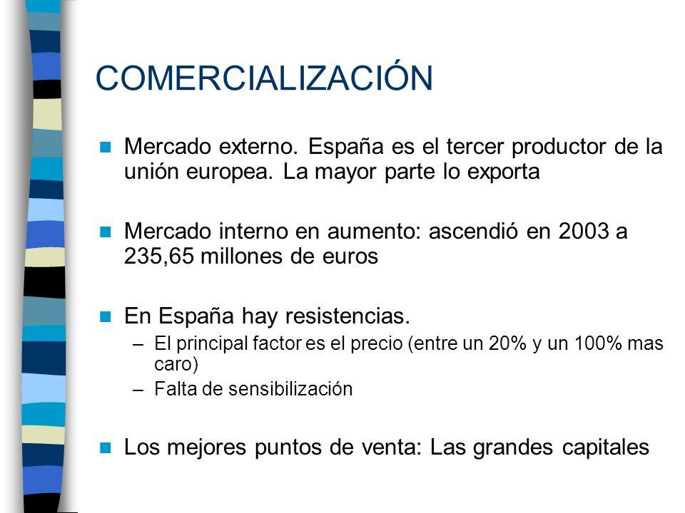 COMERCIALIZACIÓN Mercado externo. España es el tercer productor de la unión europea. La mayor parte lo exporta Mercado interno en aumento: ascendió en