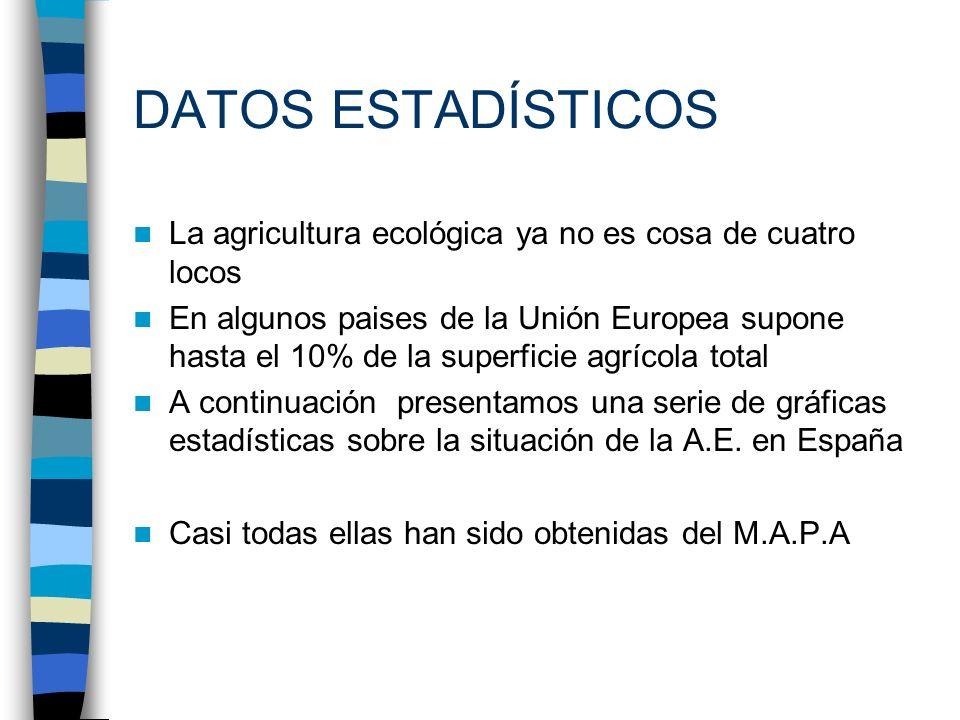DATOS ESTADÍSTICOS La agricultura ecológica ya no es cosa de cuatro locos En algunos paises de la Unión Europea supone hasta el 10% de la superficie a