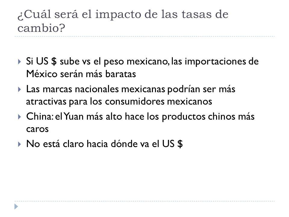 ¿Cuál será el impacto de las tasas de cambio? Si US $ sube vs el peso mexicano, las importaciones de México serán más baratas Las marcas nacionales me