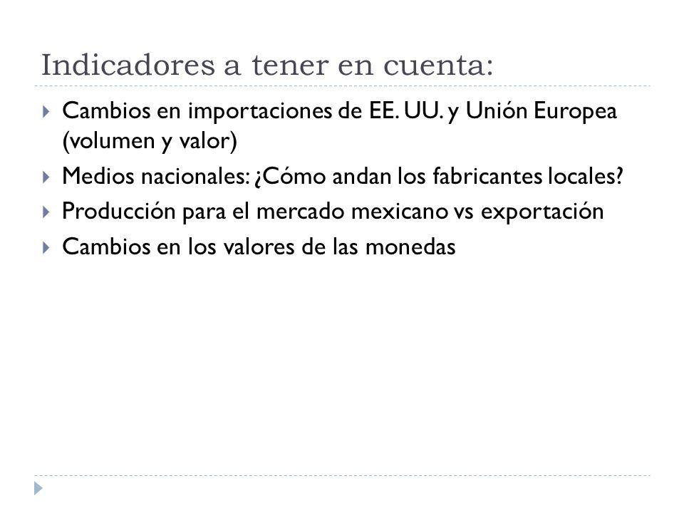 Indicadores a tener en cuenta: Cambios en importaciones de EE. UU. y Unión Europea (volumen y valor) Medios nacionales: ¿Cómo andan los fabricantes lo