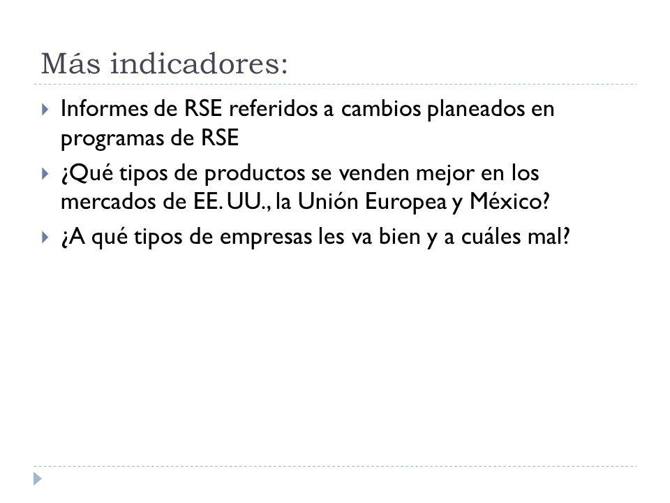 Más indicadores: Informes de RSE referidos a cambios planeados en programas de RSE ¿Qué tipos de productos se venden mejor en los mercados de EE. UU.,