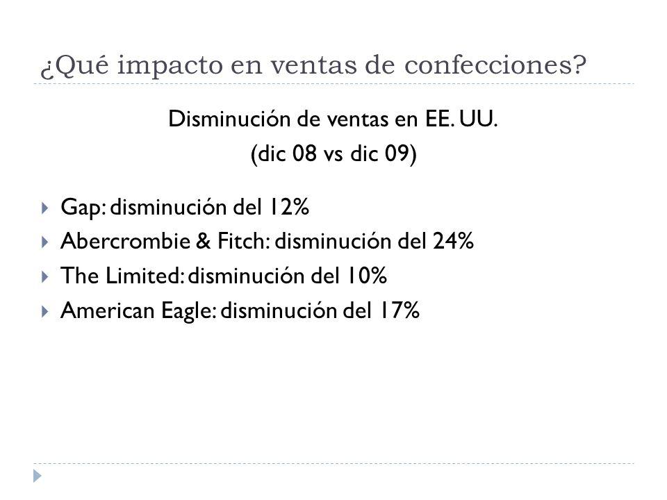 ¿Qué impacto en ventas de confecciones? Disminución de ventas en EE. UU. (dic 08 vs dic 09) Gap: disminución del 12% Abercrombie & Fitch: disminución