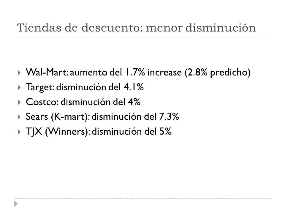 Tiendas de descuento: menor disminución Wal-Mart: aumento del 1.7% increase (2.8% predicho) Target: disminución del 4.1% Costco: disminución del 4% Sears (K-mart): disminución del 7.3% TJX (Winners): disminución del 5%