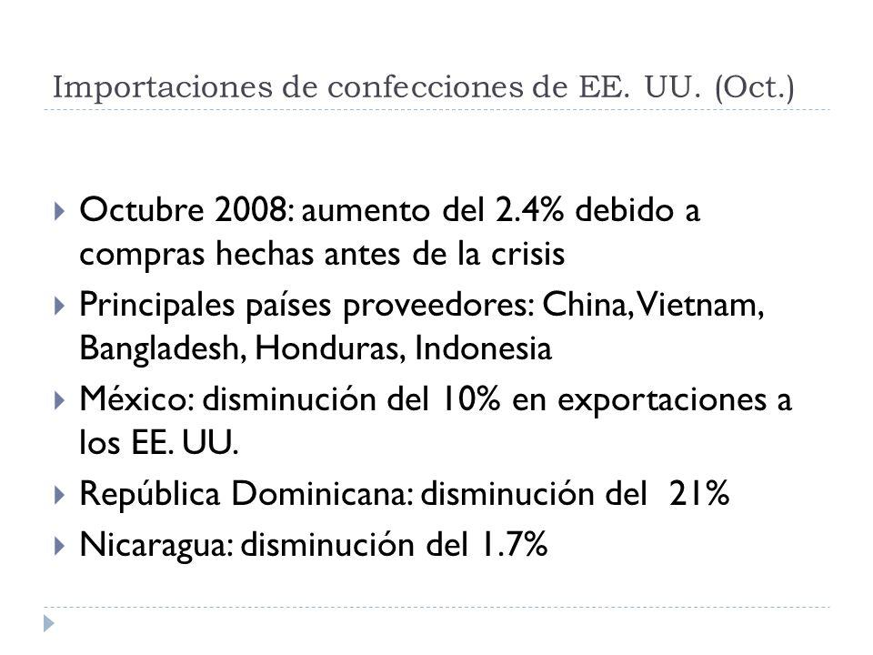 Importaciones de confecciones de EE. UU. (Oct.) Octubre 2008: aumento del 2.4% debido a compras hechas antes de la crisis Principales países proveedor