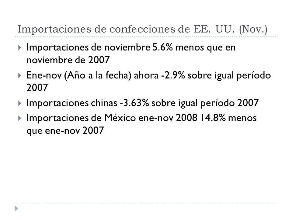 Importaciones de confecciones de EE. UU. (Nov.) Importaciones de noviembre 5.6% menos que en noviembre de 2007 Ene-nov (Año a la fecha) ahora -2.9% so