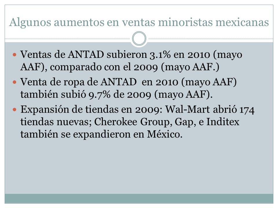 Algunos aumentos en ventas minoristas mexicanas Ventas de ANTAD subieron 3.1% en 2010 (mayo AAF), comparado con el 2009 (mayo AAF.) Venta de ropa de ANTAD en 2010 (mayo AAF) también subió 9.7% de 2009 (mayo AAF).