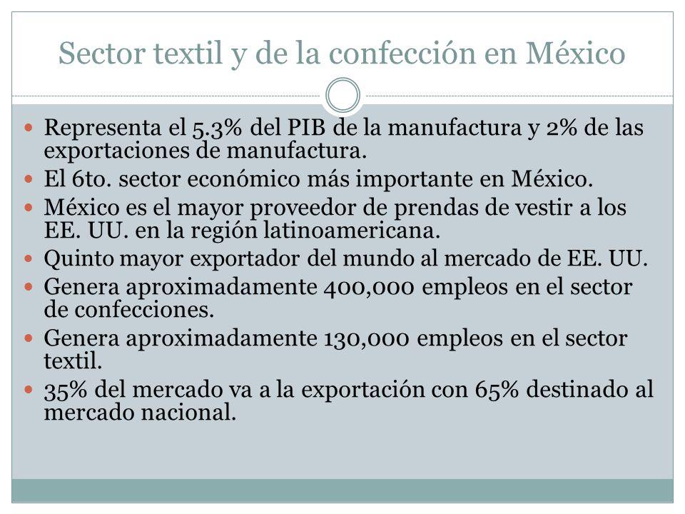 Sector textil y de la confección en México Representa el 5.3% del PIB de la manufactura y 2% de las exportaciones de manufactura.